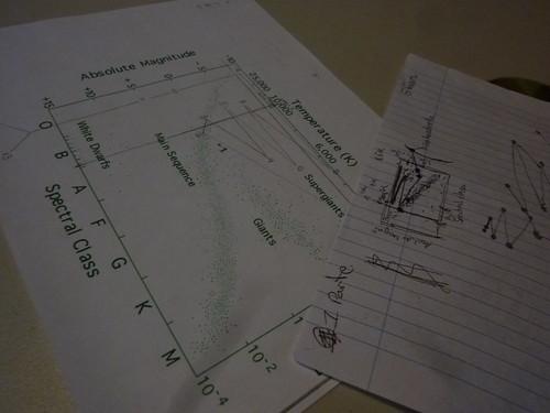 Astronomía Diagrama H-R