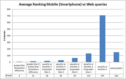 smartphone search result comparison