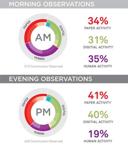 Commuter Activity Breakdown
