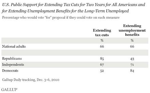 Americans Support Obama on Tax Deal