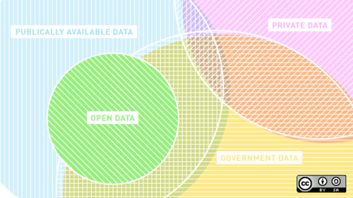 "What ""open data"" means – and what it doesn't"