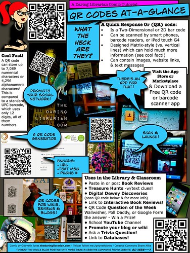 QR Codes at a Glance