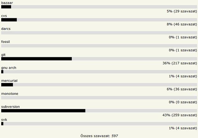 HOVD 2010 - Kedvenc verziókezelő rendszer