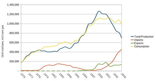 UK gas production 1970-2009