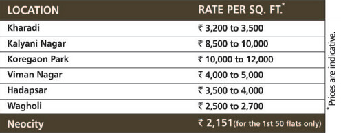 Property Rate for 1st 50 Flats in Neocity Wagholi Pune Nanagr Road - Rs. 2,151 per sq.ft. for the saleable area