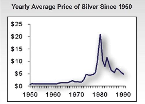 silvercharts