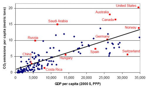 CO2_Emissions_vs._GDP_per_Capita.gif
