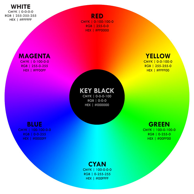 Fig 33 Integrated RGB CMY Color Wheel