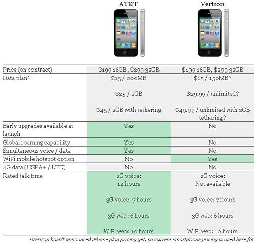 Verizon Announces 3g Iphone 4g Dailywireless