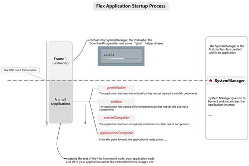 Adobe Flex Application LifeCycle