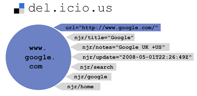 google-delicious-bigger.png