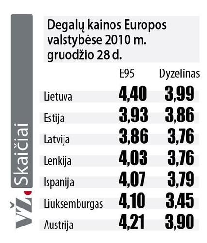 Degalu kainos Europoje