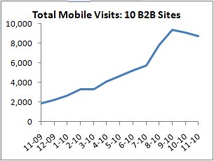 mobile internet total visits 10 b2b sites
