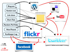 How can you keep up with all those media sites? The answer in a flow chart