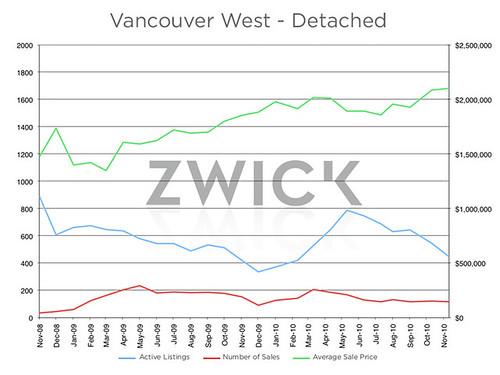 West_Van_Detached graph