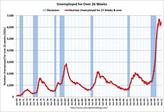 UnemployedOver26WeeksDec2010