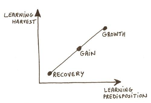 Model One- Learning Harvest Predisposition