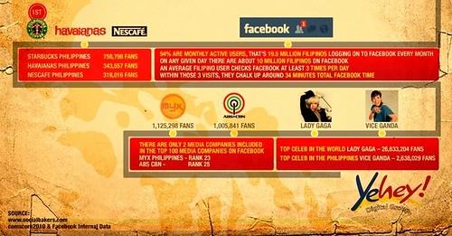 Yehey Infographic