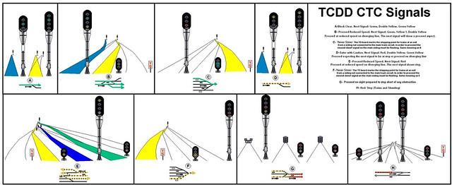 TCDD CTC Signals