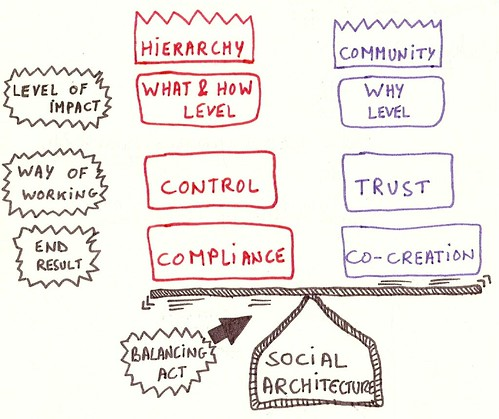 community vs hierarchy 2