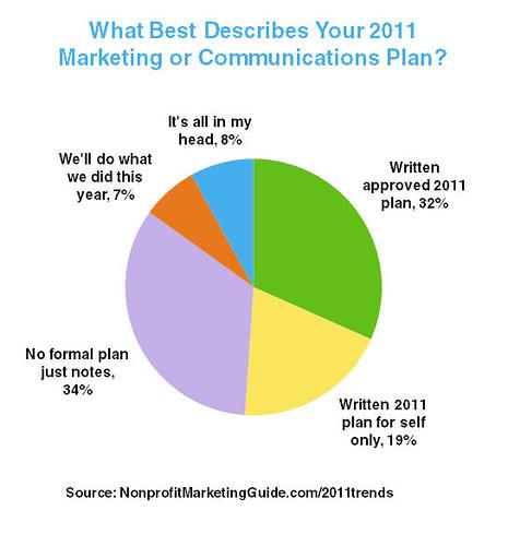 Describe Your Marketing Plan