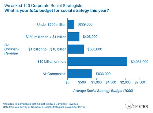 Total Budget Across All Respondents for Social Strategy in 2011, Per Corporation