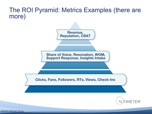 The ROI Pyramid: Examples of Metrics (Note there are many more than what's listed)
