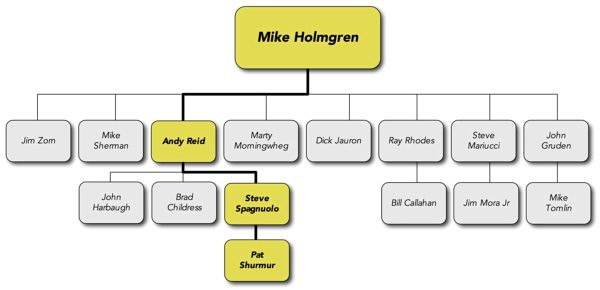 coaching tree