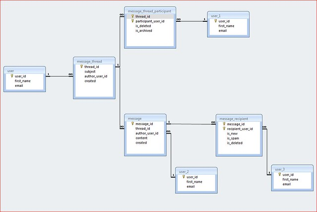 Database design. View on Flickr.