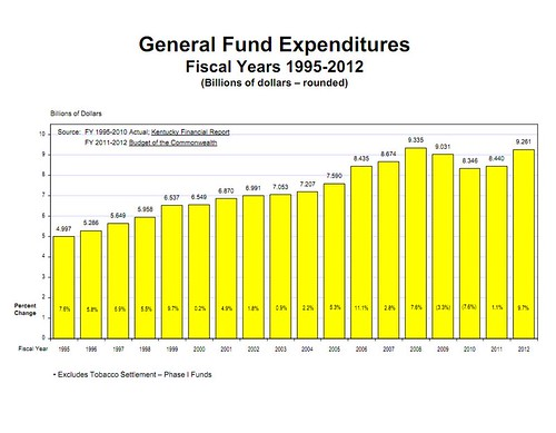 State Expenditures 2011