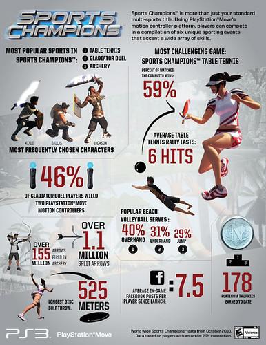 Sports Champions stats