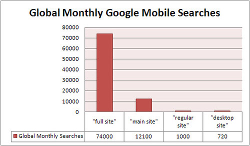 desktop site names according to searchers