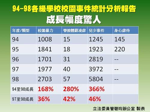 94-98各級學校校園事件統計分析