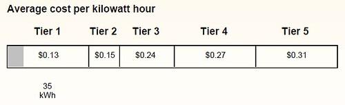 5334639162 e118b483fa My $5 electricity bill