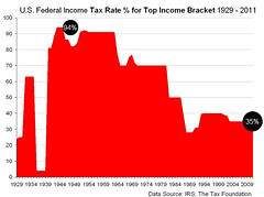 US Federal Income Tax Rate for Top Income Bracket 1929 - 2011