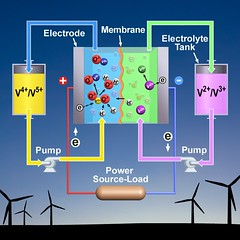 Electric Grid Reliability: Increasing Energy Storage in Vanadium Redox Batteries by 70 Percent