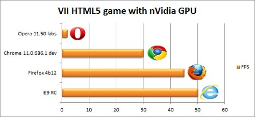 IE9RCBench_029_viigame_nvidia