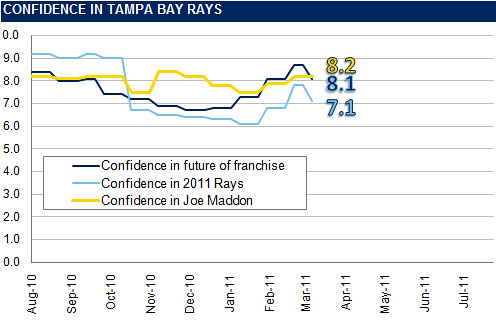 Rays Confidence Graph: Confidence In JoeMa Still