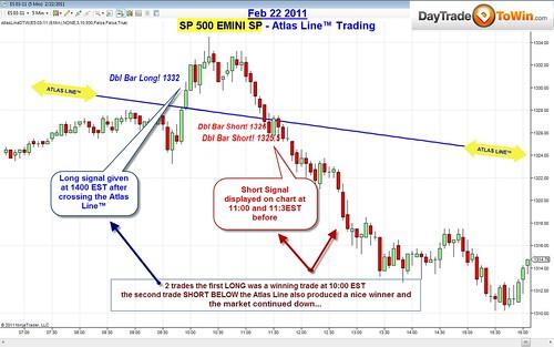 Atlas Line Charts - Crude Oil (CL), Euro (6E) & E-Mini (ES)