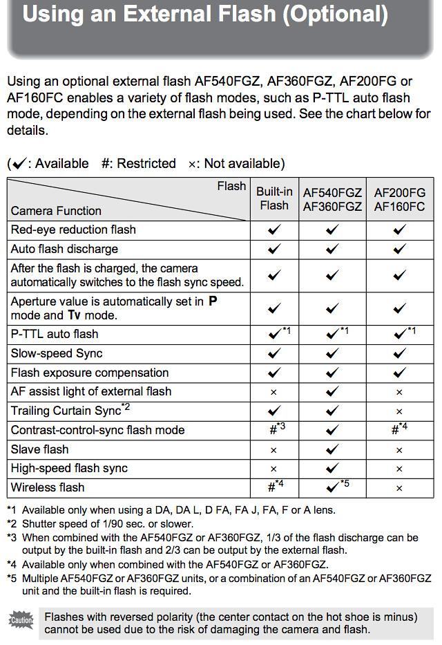 Pentax K-r Manual -- Using external Pentax flash units