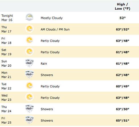 Venice Beach Weather on YoVenice.com