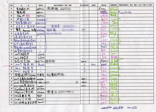 20110319 日本震災星巴克同好義拍會_義拍清冊_04