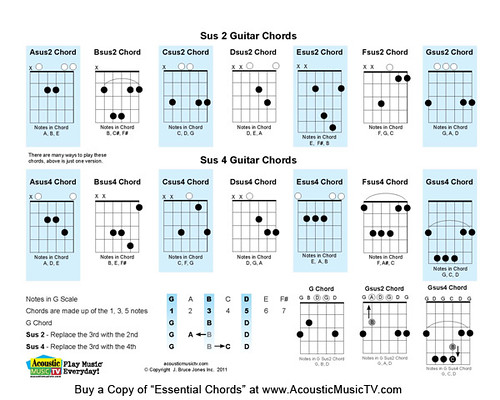 Sus2 Chord Gallery Chord Guitar Finger Position