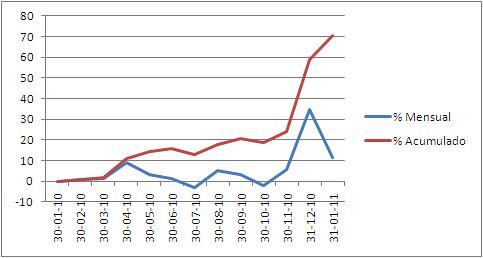 2010 rendimiento cartera