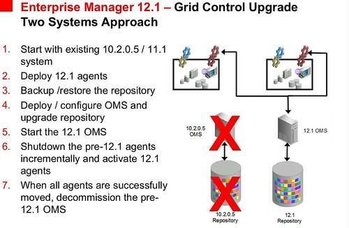 OEM12.1 - 2-system upgrade