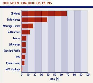 overall rating, top homebuilders (by: Calvert Investments)