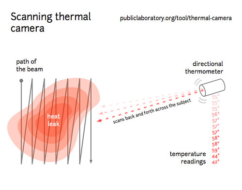 Scanning thermal camera diagram