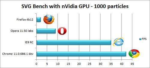 IE9RCBench_41_svg1000particules_nvidia