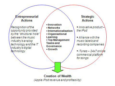 Create_Wealth
