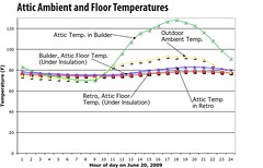 Attic Ambient and Floor Temperatures